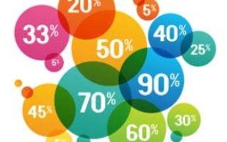 Как оформляется расписка с процентами?